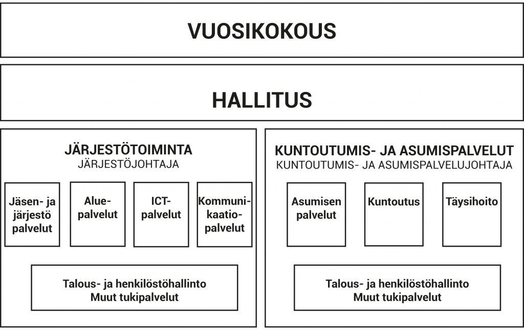 Suomen Kuurosokeat ry:n organisaatiokaavio